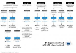 http://euroafrica-ict.org/files/2013/03/EC_Organisation_Chart_JAES-P8_180313.pdf